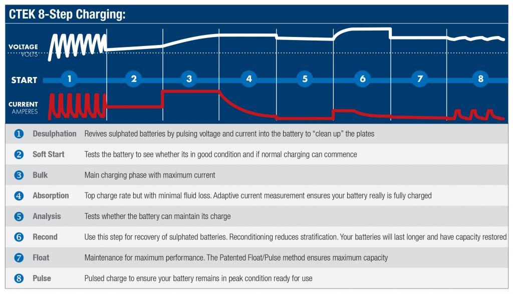 Ctek 8 step Charging