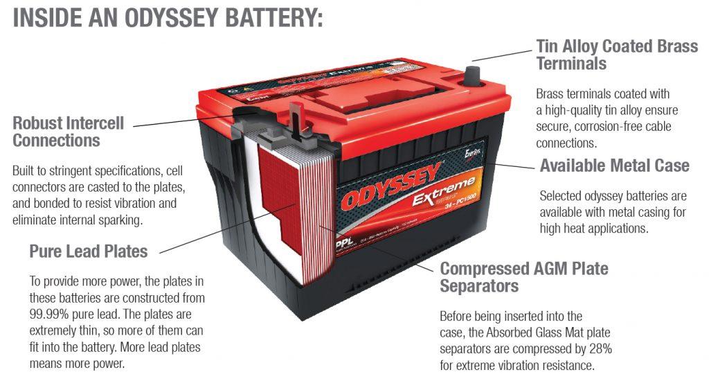 Odyssey Cutaway